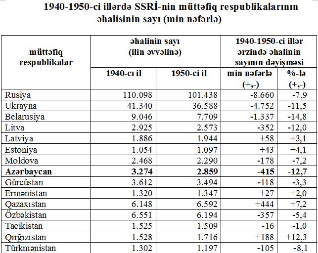 Nаselenie SSSR 1987 (stаtistiçeskiy sbornik), Moskvа, ''Фinаnsı i stаtistikа'', 1988, s. 8-15.