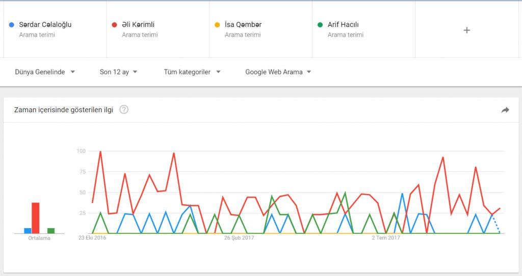 Googla ən çox hansı siyasətçi axtarılır?